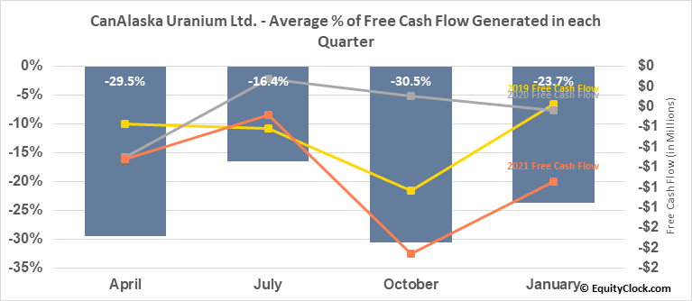 CanAlaska Uranium Ltd. (OTCMKT:CVVUF) Free Cash Flow Seasonality