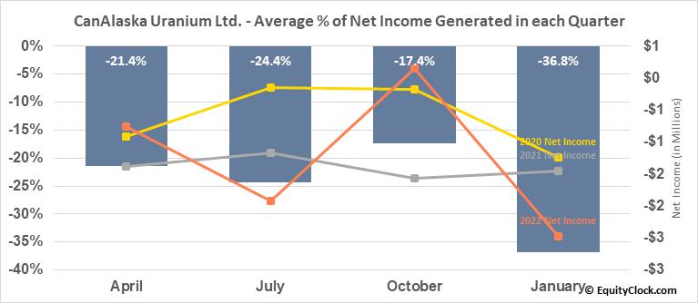 CanAlaska Uranium Ltd. (OTCMKT:CVVUF) Net Income Seasonality