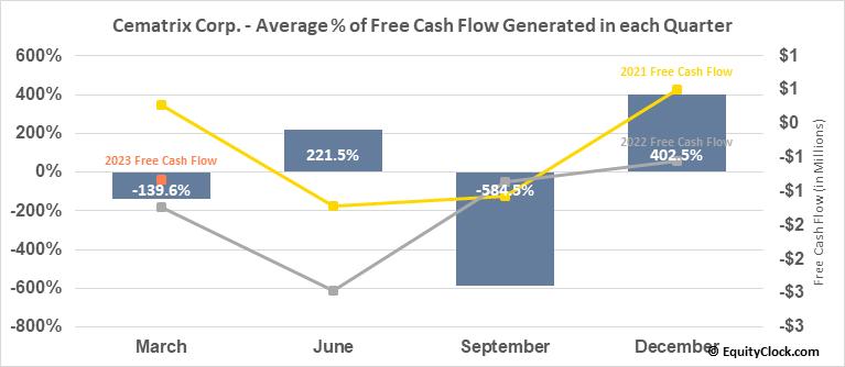 Cematrix Corp. (TSXV:CVX.V) Free Cash Flow Seasonality