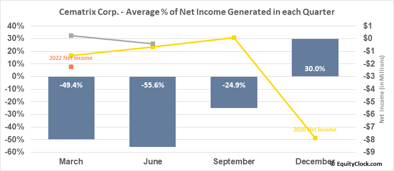 Cematrix Corp. (TSXV:CVX.V) Net Income Seasonality