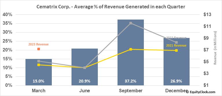 Cematrix Corp. (TSXV:CVX.V) Revenue Seasonality