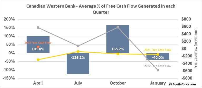 Canadian Western Bank (TSE:CWB.TO) Free Cash Flow Seasonality