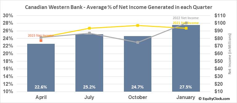 Canadian Western Bank (TSE:CWB.TO) Net Income Seasonality