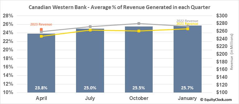 Canadian Western Bank (TSE:CWB.TO) Revenue Seasonality