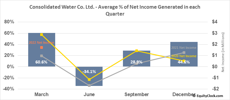 Consolidated Water Co. Ltd. (NASD:CWCO) Net Income Seasonality