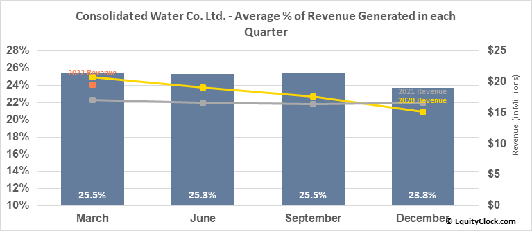 Consolidated Water Co. Ltd. (NASD:CWCO) Revenue Seasonality