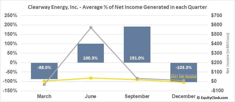 Clearway Energy, Inc. (NYSE:CWEN) Net Income Seasonality