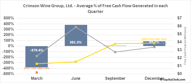 Crimson Wine Group, Ltd. (OTCMKT:CWGL) Free Cash Flow Seasonality