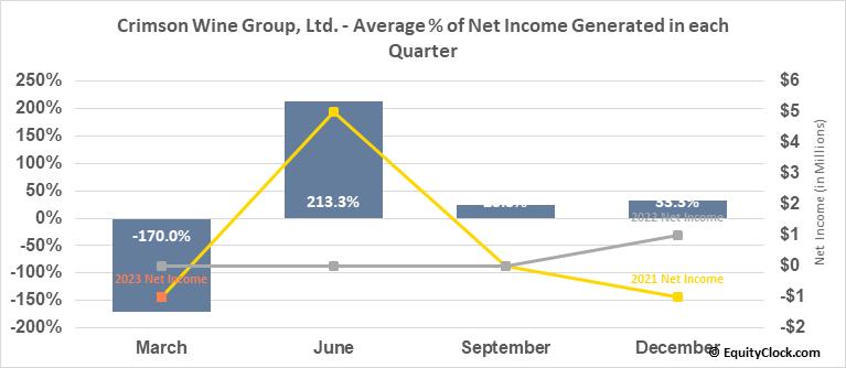 Crimson Wine Group, Ltd. (OTCMKT:CWGL) Net Income Seasonality