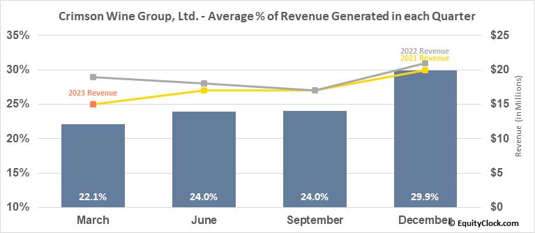 Crimson Wine Group, Ltd. (OTCMKT:CWGL) Revenue Seasonality
