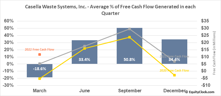 Casella Waste Systems, Inc. (NASD:CWST) Free Cash Flow Seasonality
