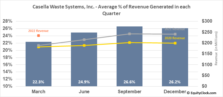 Casella Waste Systems, Inc. (NASD:CWST) Revenue Seasonality