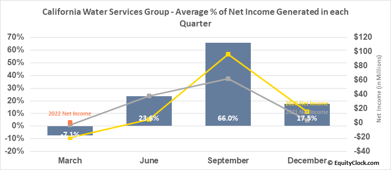 California Water Services Group (NYSE:CWT) Net Income Seasonality