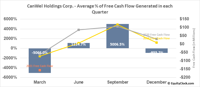 CanWel Holdings Corp. (TSE:CWX.TO) Free Cash Flow Seasonality