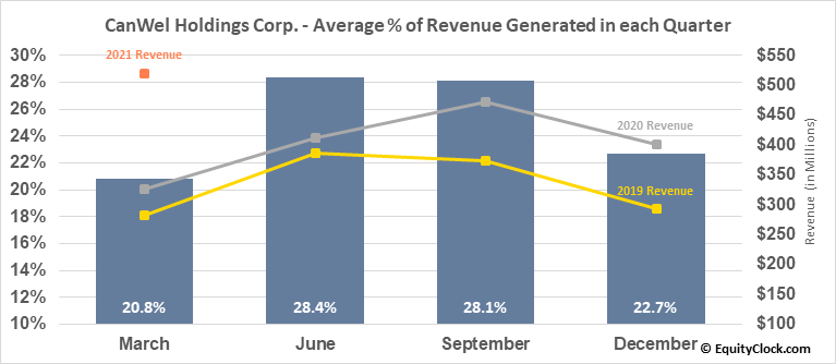 CanWel Holdings Corp. (TSE:CWX.TO) Revenue Seasonality