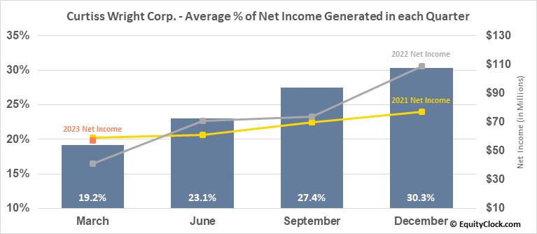 Curtiss Wright Corp. (NYSE:CW) Net Income Seasonality