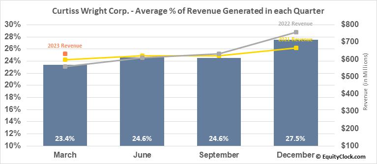 Curtiss Wright Corp. (NYSE:CW) Revenue Seasonality