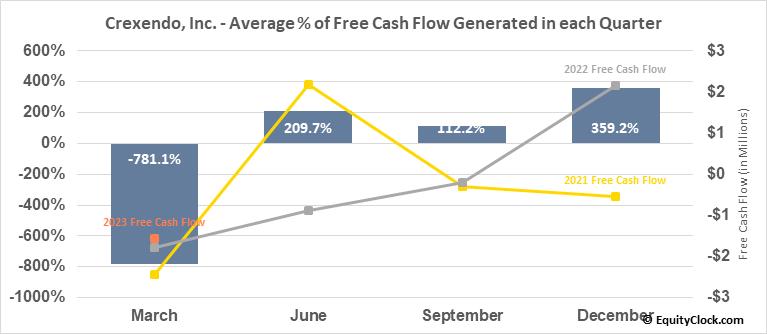 Crexendo, Inc. (OTCMKT:CXDO) Free Cash Flow Seasonality