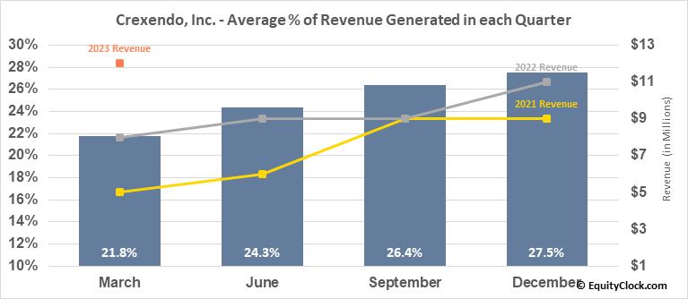Crexendo, Inc. (OTCMKT:CXDO) Revenue Seasonality