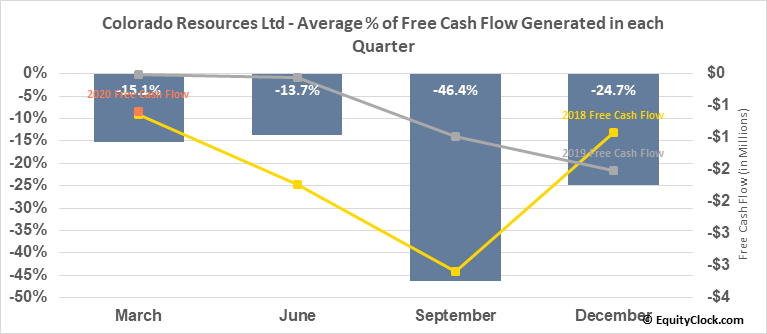 Colorado Resources Ltd (TSXV:CXO.V) Free Cash Flow Seasonality