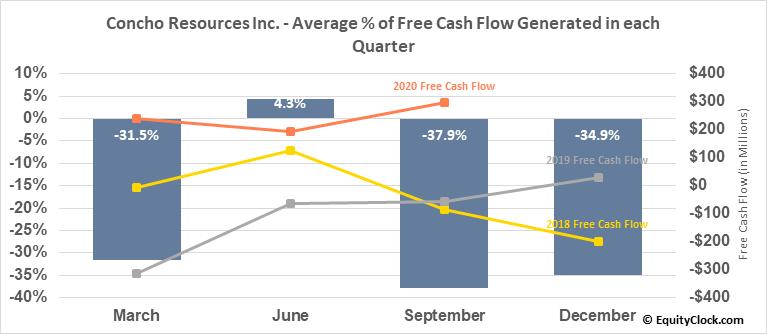 Concho Resources Inc. (NYSE:CXO) Free Cash Flow Seasonality