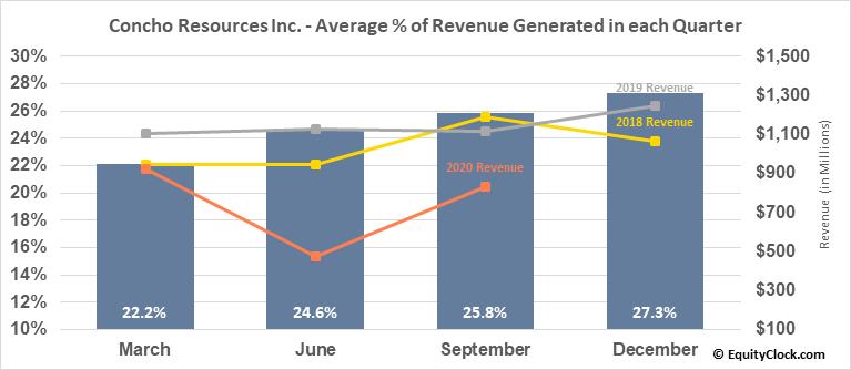Concho Resources Inc. (NYSE:CXO) Revenue Seasonality