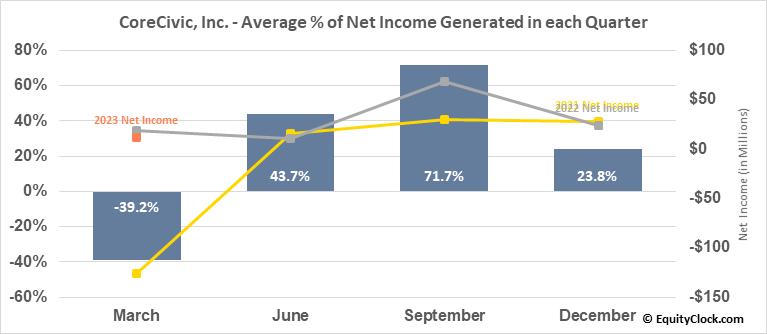 CoreCivic, Inc. (NYSE:CXW) Net Income Seasonality