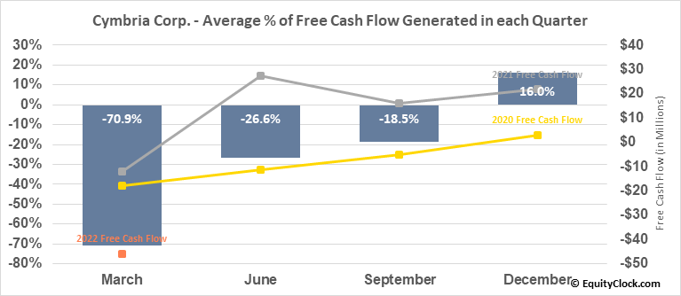 Cymbria Corp. (TSE:CYB.TO) Free Cash Flow Seasonality