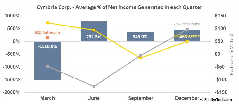 Cymbria Corp. (TSE:CYB.TO) Net Income Seasonality