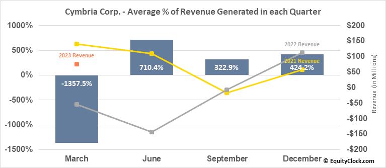 Cymbria Corp. (TSE:CYB.TO) Revenue Seasonality