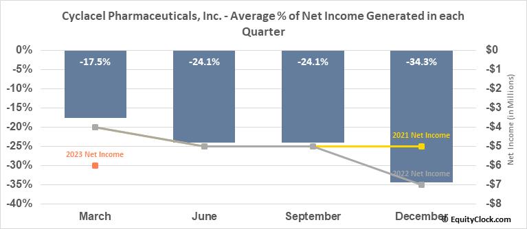 Cyclacel Pharmaceuticals, Inc. (NASD:CYCC) Net Income Seasonality