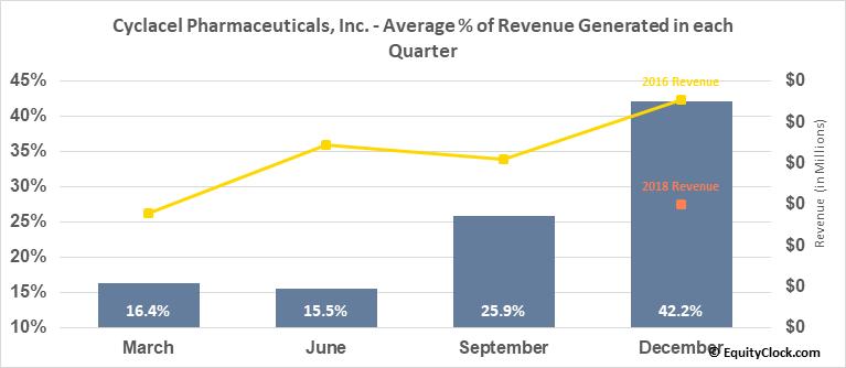 Cyclacel Pharmaceuticals, Inc. (NASD:CYCC) Revenue Seasonality