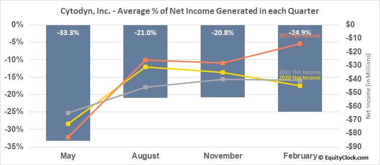 Cytodyn, Inc. (OTCMKT:CYDY) Net Income Seasonality