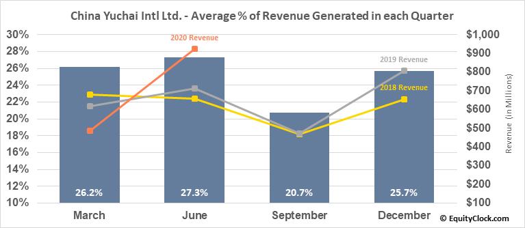 China Yuchai Intl Ltd. (NYSE:CYD) Revenue Seasonality