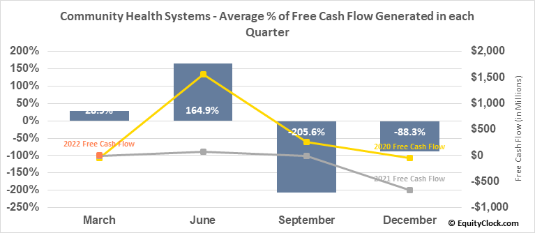 Community Health Systems (NYSE:CYH) Free Cash Flow Seasonality