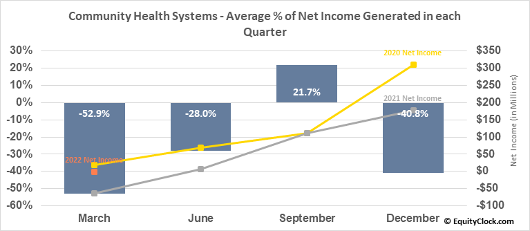 Community Health Systems (NYSE:CYH) Net Income Seasonality