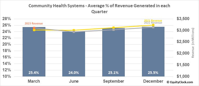 Community Health Systems (NYSE:CYH) Revenue Seasonality