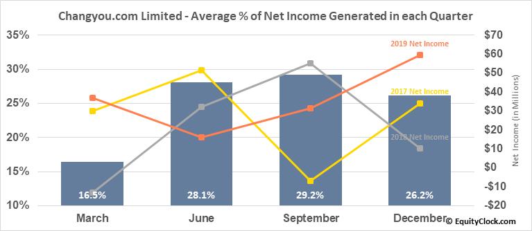 Changyou.com Limited (NASD:CYOU) Net Income Seasonality