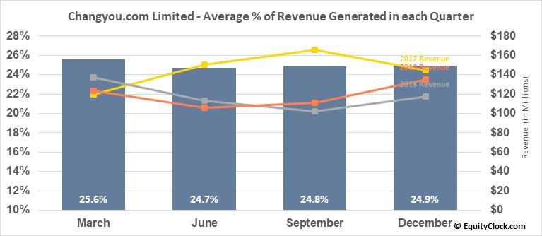 Changyou.com Limited (NASD:CYOU) Revenue Seasonality