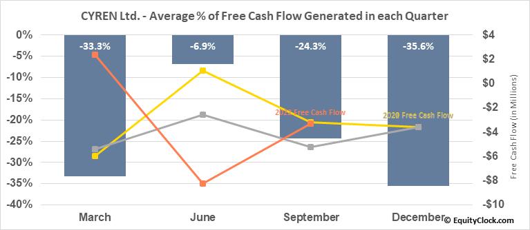 CYREN Ltd. (NASD:CYRN) Free Cash Flow Seasonality