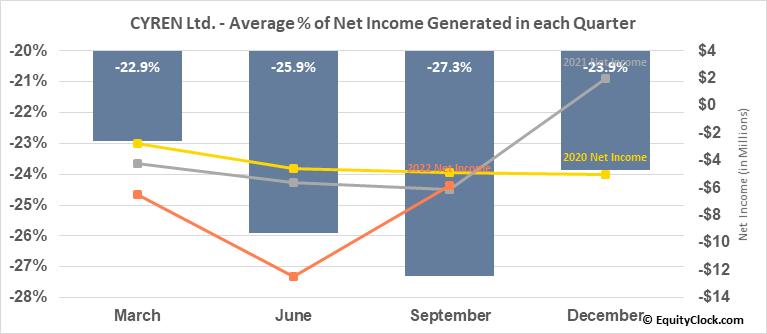 CYREN Ltd. (NASD:CYRN) Net Income Seasonality