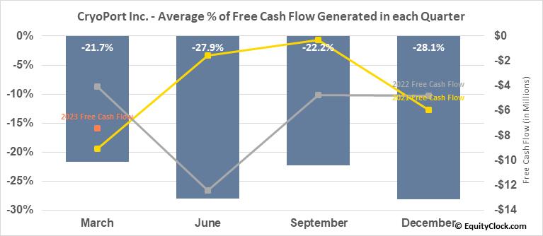 CryoPort Inc. (NASD:CYRX) Free Cash Flow Seasonality
