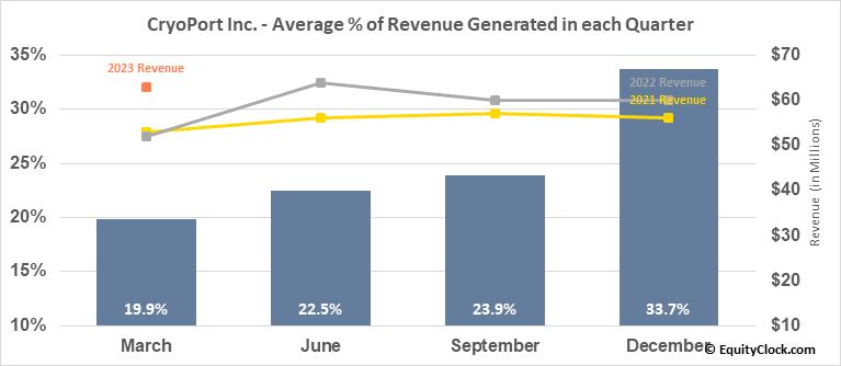 CryoPort Inc. (NASD:CYRX) Revenue Seasonality