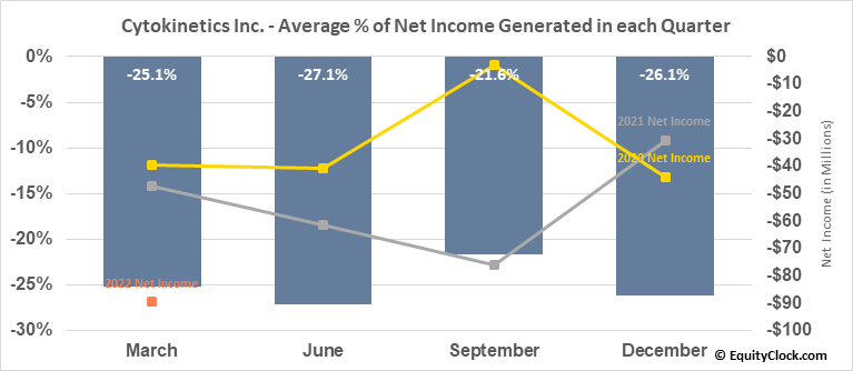 Cytokinetics Inc. (NASD:CYTK) Net Income Seasonality