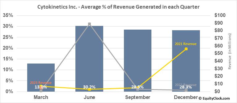 Cytokinetics Inc. (NASD:CYTK) Revenue Seasonality
