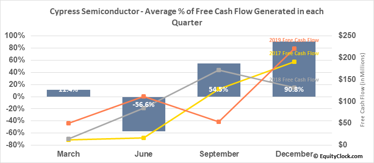 Cypress Semiconductor (NASD:CY) Free Cash Flow Seasonality