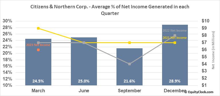 Citizens & Northern Corp. (NASD:CZNC) Net Income Seasonality
