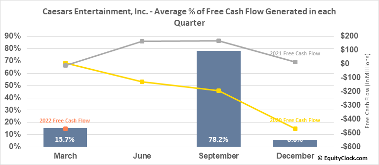 Caesars Entertainment Corp. (NASD:CZR) Free Cash Flow Seasonality