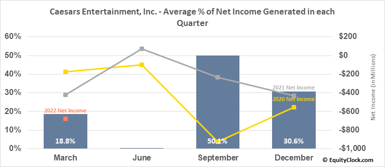 Caesars Entertainment Corp. (NASD:CZR) Net Income Seasonality