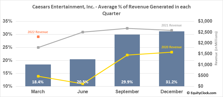 Caesars Entertainment Corp. (NASD:CZR) Revenue Seasonality